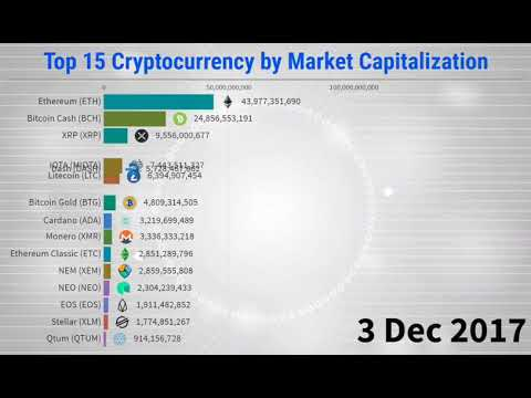 Top 15 Cryptocurrency by Market Capitalization - 2013/2020