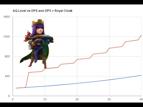 Clash of Clans - Archer Queen Level Analysis Guide