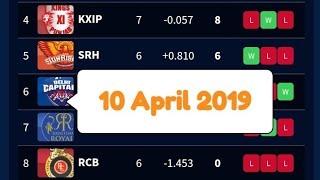 IPL 2019 Updated Point Table 10 April 2019