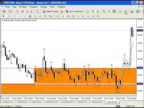 Внутридневной анализ рынка золота, серебра, курса USDRUB от 09.12.2014