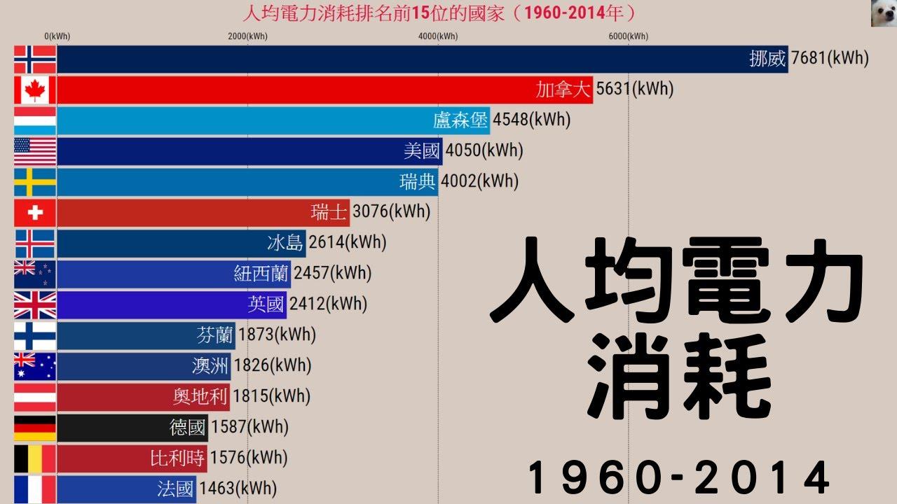 人均電力消耗排名前15位的國家(1960-2014年)