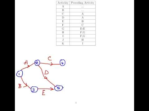Management science network diagrams example 1 youtube management science network diagrams example 1 ccuart Gallery