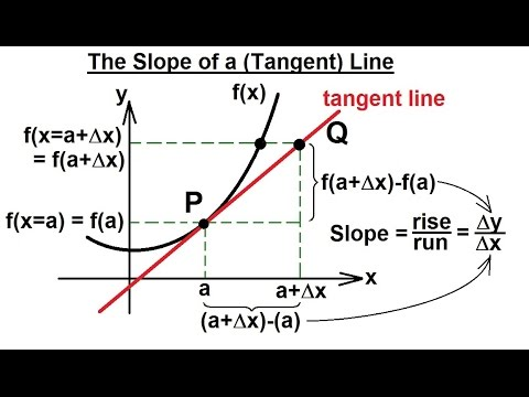 Calculus 1: Limits & Derivatives (2 of 27) The Slope of a Li