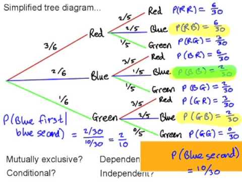 Tree diagrams math antics online schematic diagram probability tree diagrams youtube rh youtube com for math tree diagram outcomes probability tree diagram math ccuart Image collections