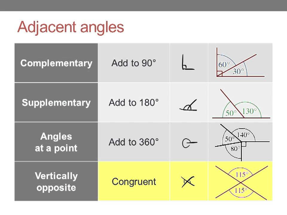 Euclidean Geometry 1/4: Introduction, adjacent angles