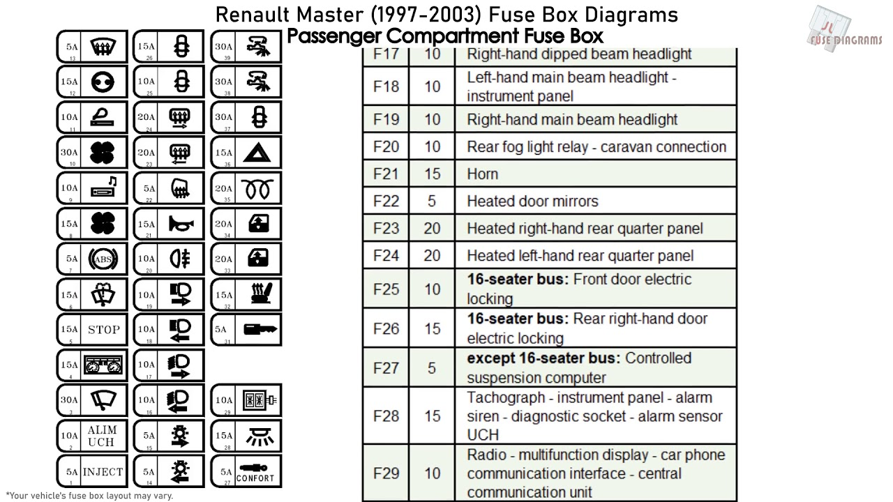Renault Master  1997-2003  Fuse Box Diagrams