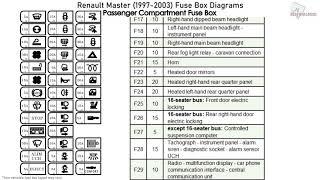 fuse box on a renault master | fat-observer wiring diagram library |  fat-observer.kivitour.it  fat-observer.kivitour.it