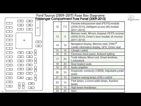 fuse box location and diagrams: ford taurus x (2008-2009) - youtube  youtube