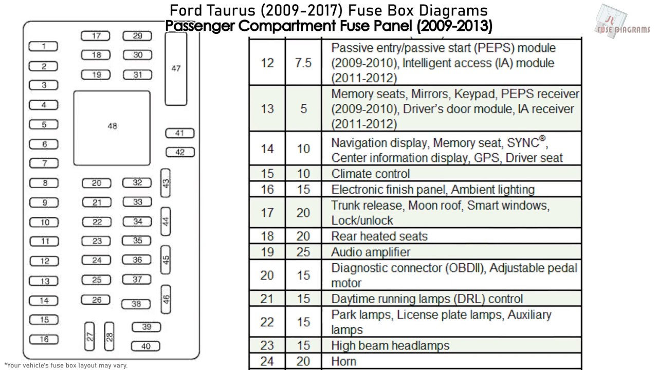 ford taurus (2009-2017) fuse box diagrams - youtube  youtube