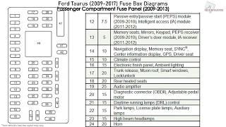 Ford Taurus 2009 2017 Fuse Box Diagrams Youtube