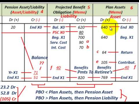 Pension Accounting (Amortization Of Prior Service Cost (PSC) Using Straight-Line Method)