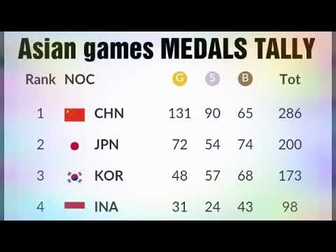 Asian Games 2018 Medals Tally. All Asian Countries Like India , Philippines,  Japan , Korea ,china ;