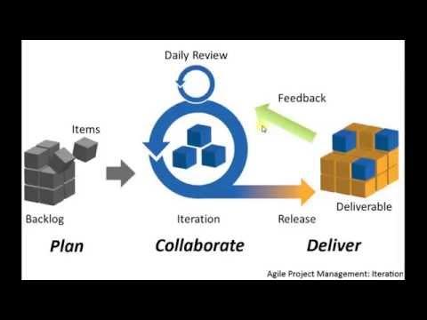 Agile Software Methodology[كود مصرى]