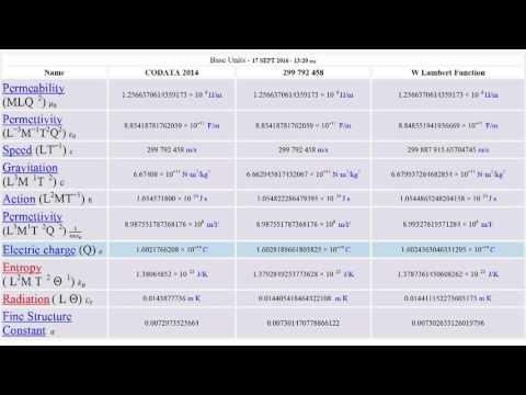 NIST CODATA2014 W Lambert Function Wien Law