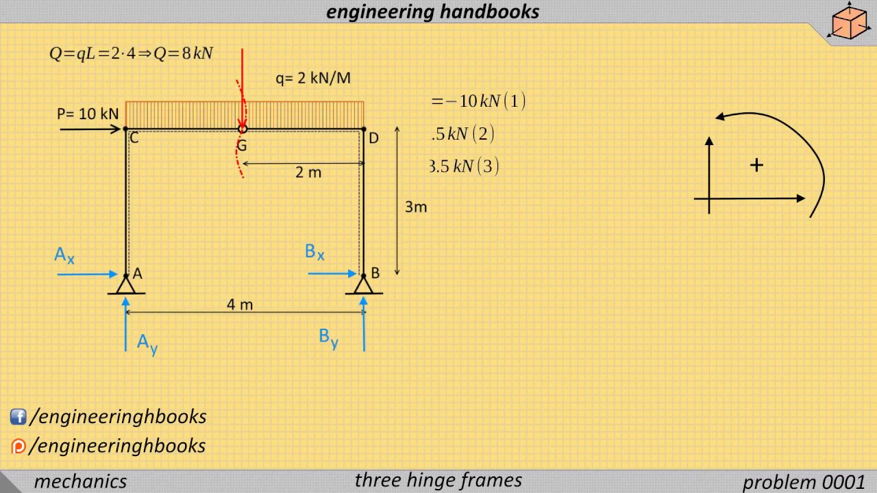 Three hinged frames, problem 001 [Structural Mechanics] - YouTube