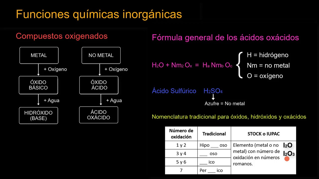 Funciones Químicas Inorgánicas Y Su Nomenclatura I Youtube