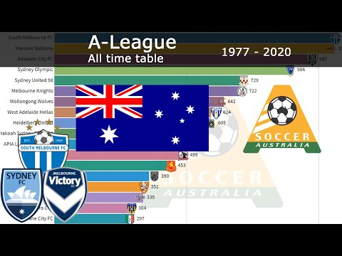 1977 - 2020 | A-LEAGUE (NATIONAL SOCCER LEAGUE) | ALL TIME TABLE | WHO WINS IT?