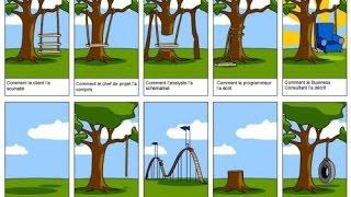 Démarche pratique pour lancer un projet avec SCRUM