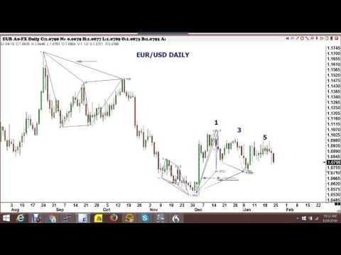 USD/EUR Video