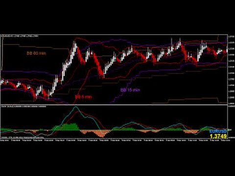How to predict forex