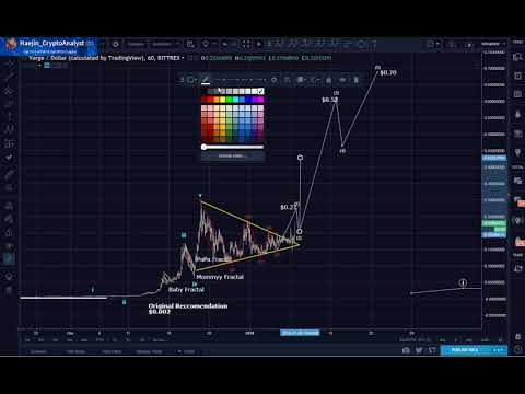 Verge Target $1.70..How? Here is my analysis!