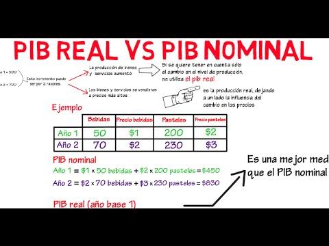Diferencia entre PIB real y PIB nominal | Cap. 2 - Macroeconomía