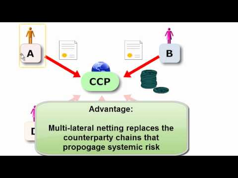 FRM: Central counterparty (CCP)