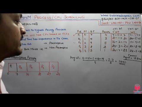 3.13--priority-cpu-scheduling-algorithm-in-operating-system-in-hindi-|-priority-scheduling-in-hindi