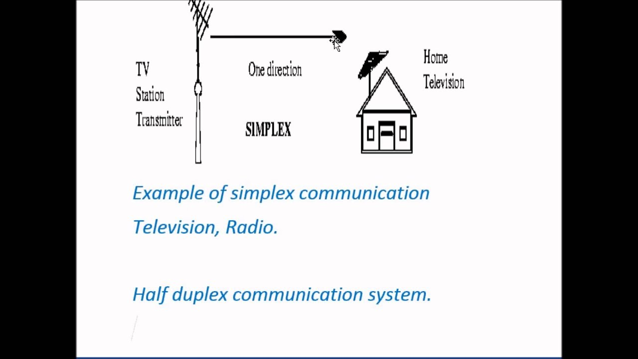 Simplex Half Duplex And Full Duplex