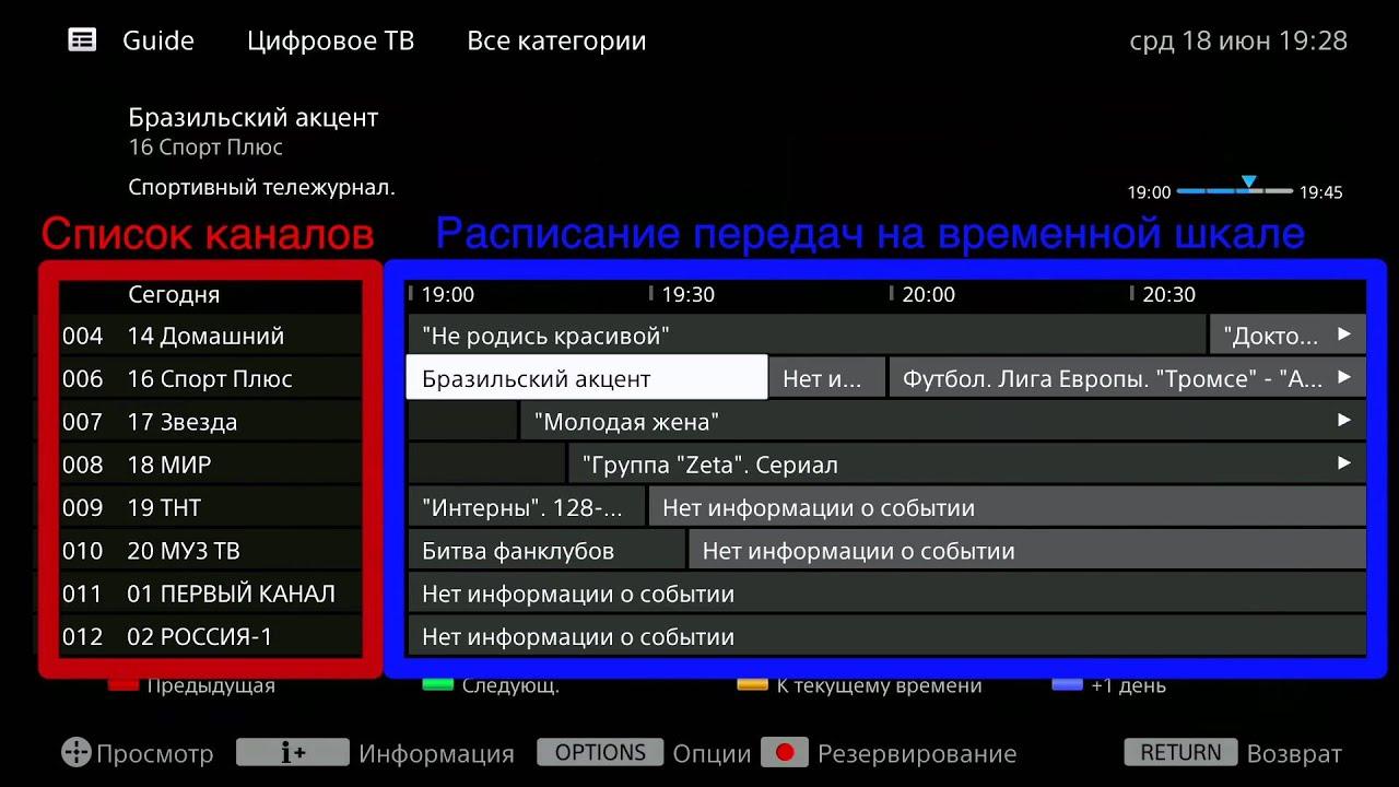 Инструкция по настройке цифрового телевидения