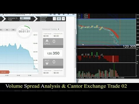 OTM Trading Strategy for Binary Options - Risk $20 to make $80 - Nadex - Cantor Exchange