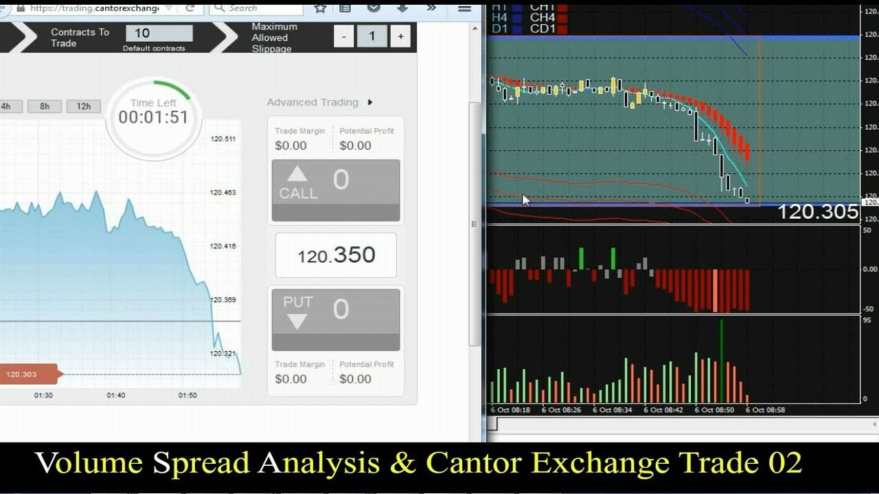 Binary options cantor exchange