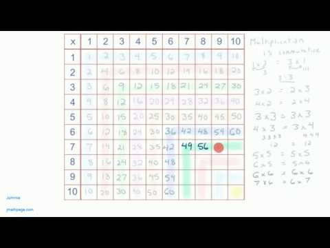 Multiplication Tables - Times Tables Patterns