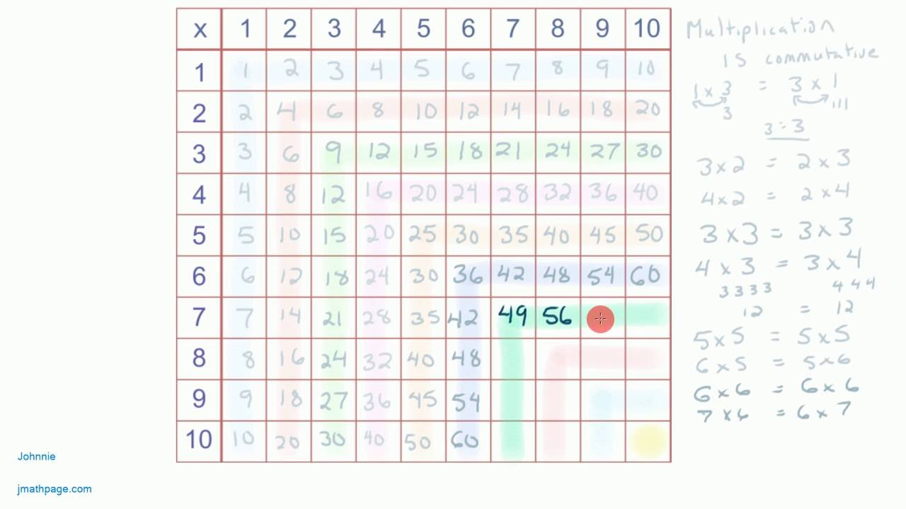 Multiplication tables times tables patterns youtube multiplication tables times tables patterns gamestrikefo Image collections