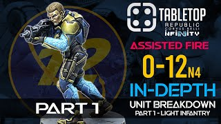 Infinity The Game O-12 Faction Review Part-1