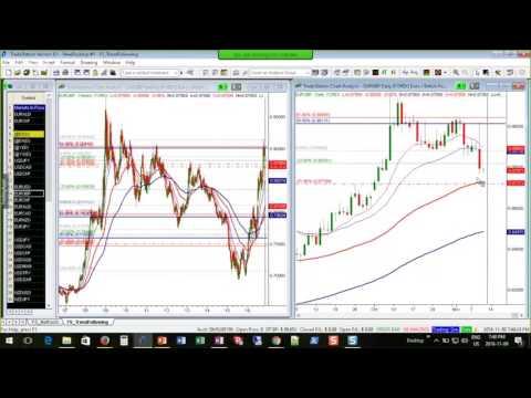 EUR/GBP trend analysis: bearish targets