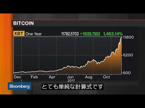 ドルの価値 ビットコインの価値
