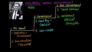Kohlberg Moral Development