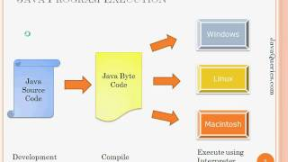 Java Programming Language Fundamentals