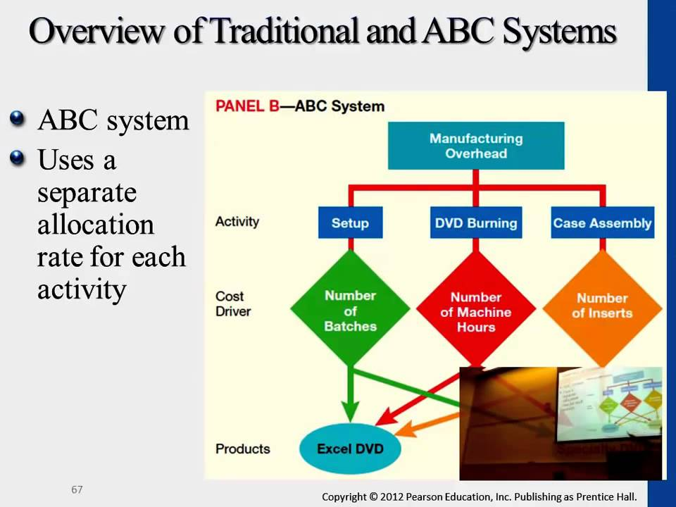 Traditional Vs Activity Based Costing Systems