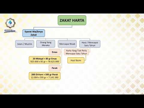 Zakat Harta  | Ustadz. Dr. Didik Hariyanto Lc., M.P.I.