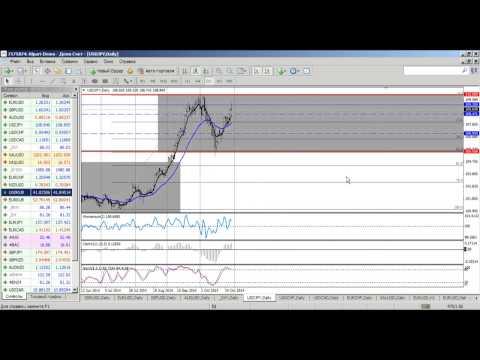 Среднесрочный анализ валютных курсов на Форекс от 30.10.2014