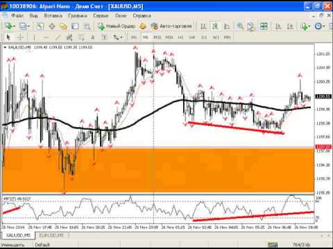 Внутридневной анализ рынка золота, серебра, а также курса USDRUB от 26.11.2014