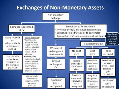 MACC510520  CAT 2 - Exchanges of Non-Monetary Assets