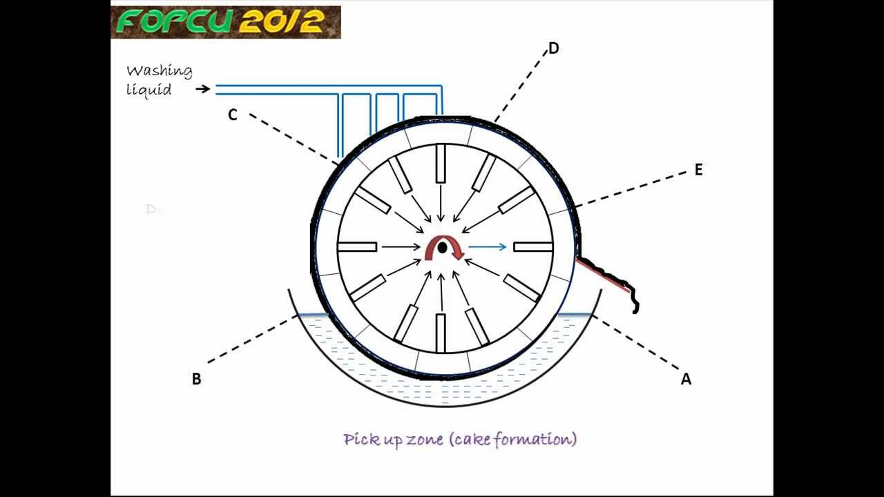 how many functions of rotary drum Rotary drum screening machine is used in many industries such as organic fertilizer production, steel making, mining, quarrying, foundries, food processing and chemical industry for the separating of bulk materials like compound fertilizers, organic fertilizers, stone aggregates, different kind of sand, active carbon and other materials.