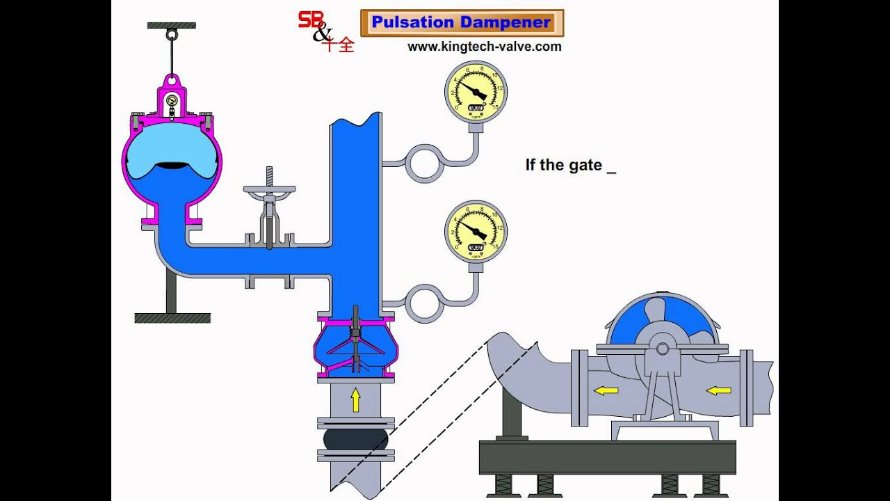 Pulsation Damper水錘吸收器 - YouTube