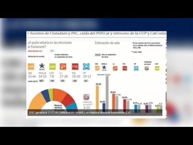ERC ganaría el 21-D pero los independentistas perderían la mayoría absoluta en el Parlament