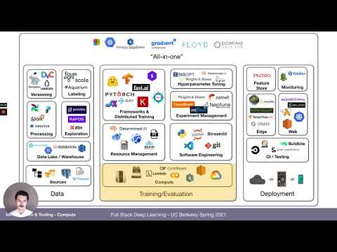 Lecture 6: Infrastructure & Tooling (Full Stack Deep Learning - Spring 2021)