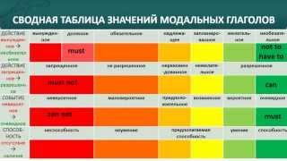 Схема СВЕТОФОР: Изучение модальных глаголов по методу МИЛГРЕД