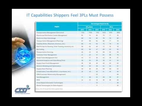 The 3PL Strategic Advantage (Webinar)